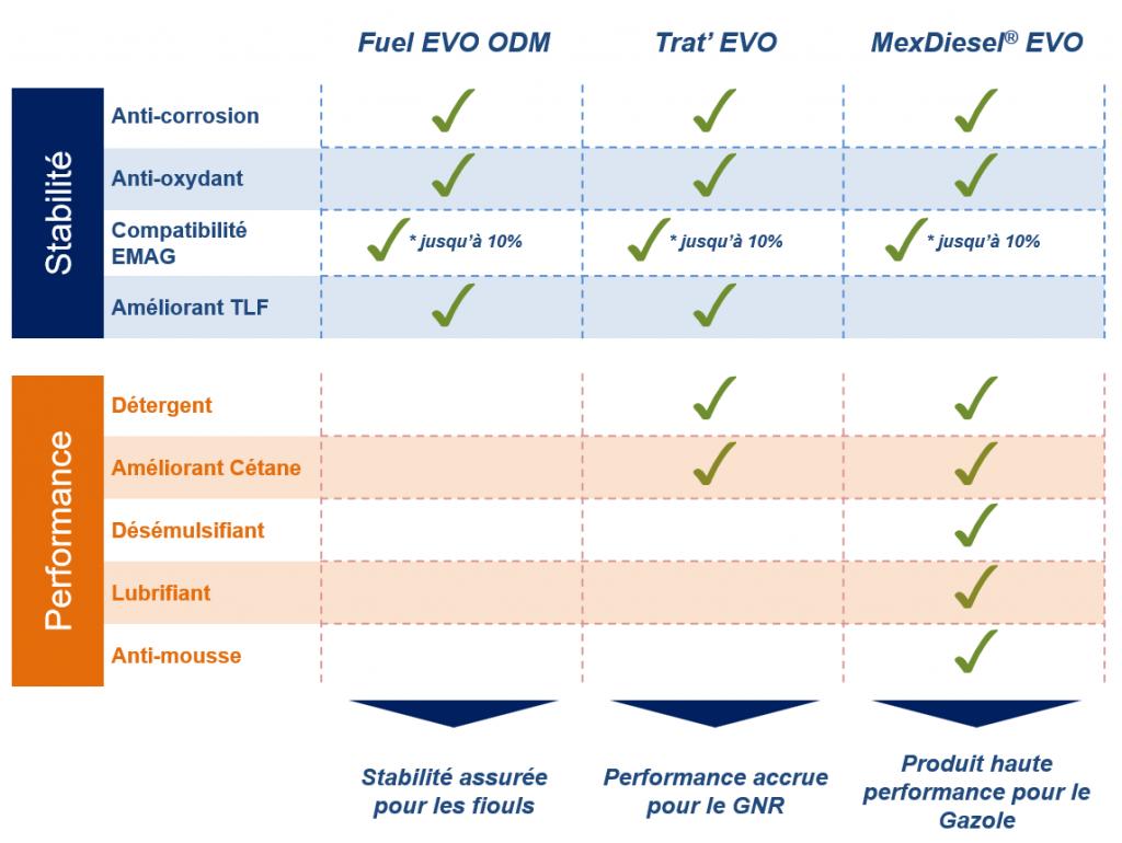 comparatif produits de traitement EQC